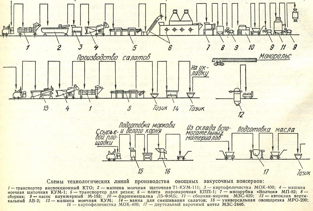 схема технологической линии производства кисломолочных напитков