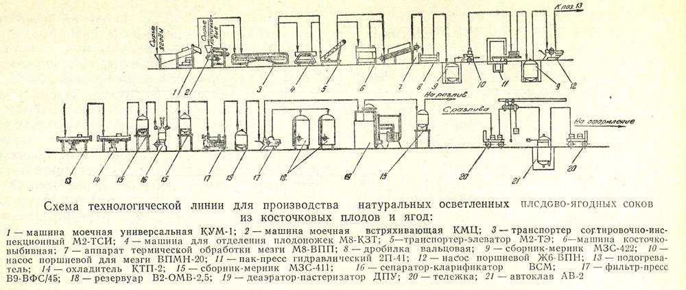 Схемы технологических линий производства напитков